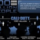 The Success of Call of Duty