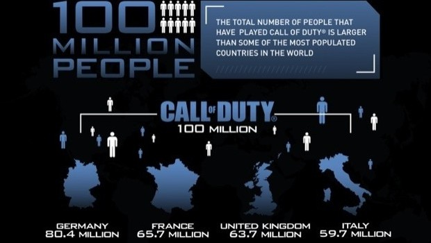 call of duty numbers
