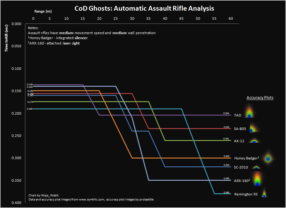 call of duty analysis assault rifles