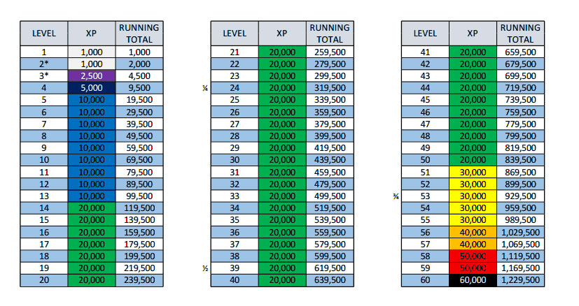 cod ghosts xp chart